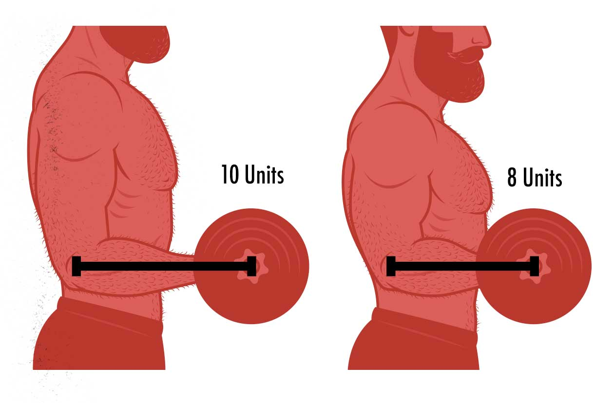 Diagram showing that taller people with longer limbs aren't as strong.