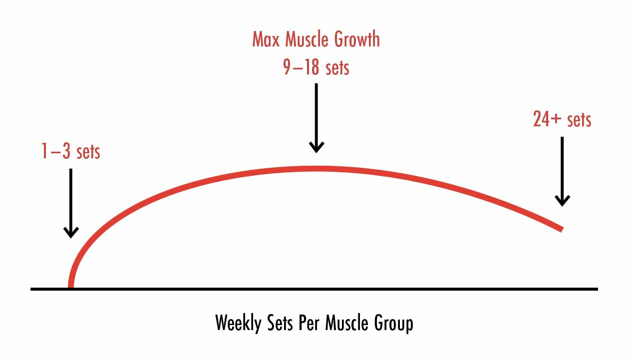 A graph showing that HIT isn't ideal for gaining muscle. As training volume increases, we build muscle faster.