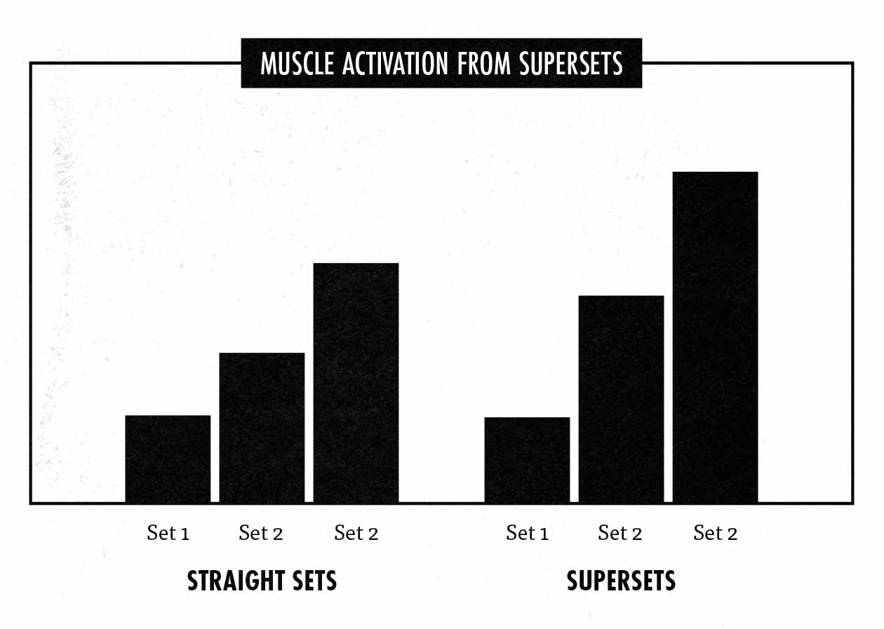 Results of a study showing that combining exercises together into supersets or giant sets can be great for gaining muscle size and strength.